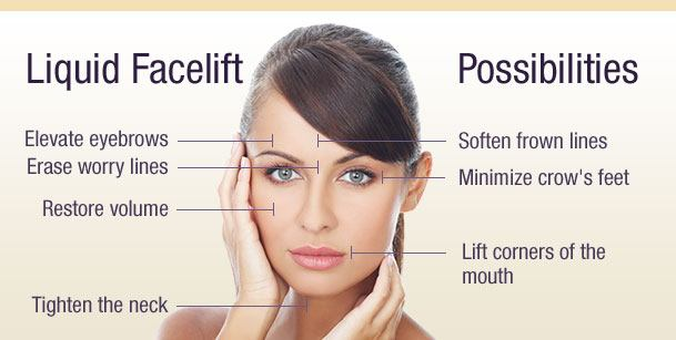 Liquid Facelift Possibilities diagram